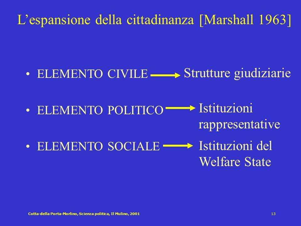 L'espansione della cittadinanza [Marshall 1963]